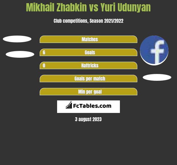 Mikhail Zhabkin vs Yuri Udunyan h2h player stats