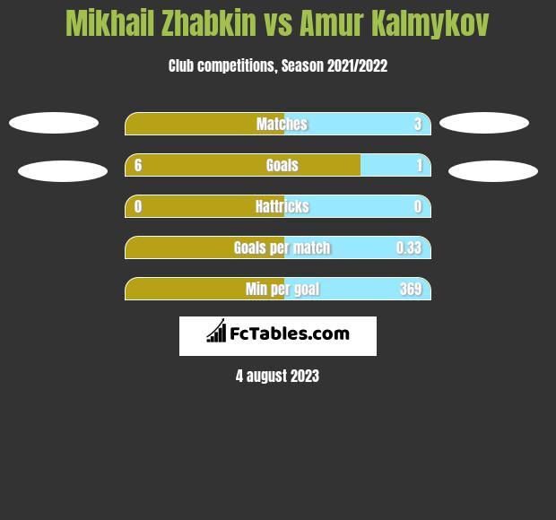 Mikhail Zhabkin vs Amur Kalmykov h2h player stats