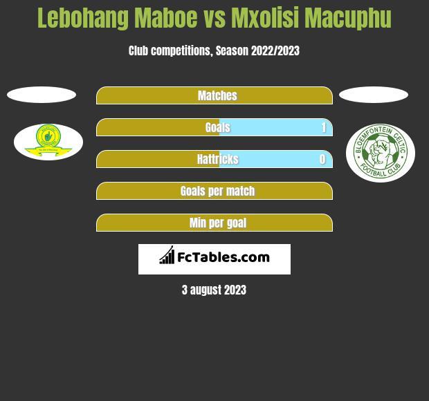 Lebohang Maboe vs Mxolisi Macuphu h2h player stats