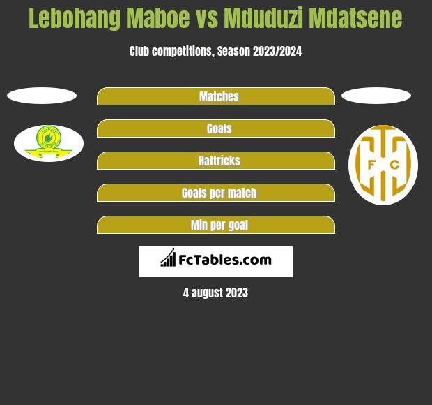 Lebohang Maboe vs Mduduzi Mdatsene h2h player stats