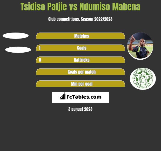 Tsidiso Patjie vs Ndumiso Mabena h2h player stats