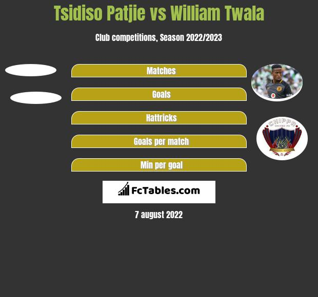 Tsidiso Patjie vs William Twala h2h player stats