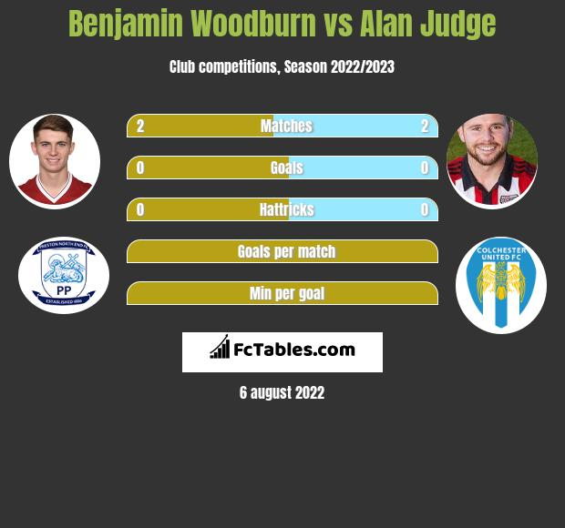 Benjamin Woodburn vs Alan Judge infographic