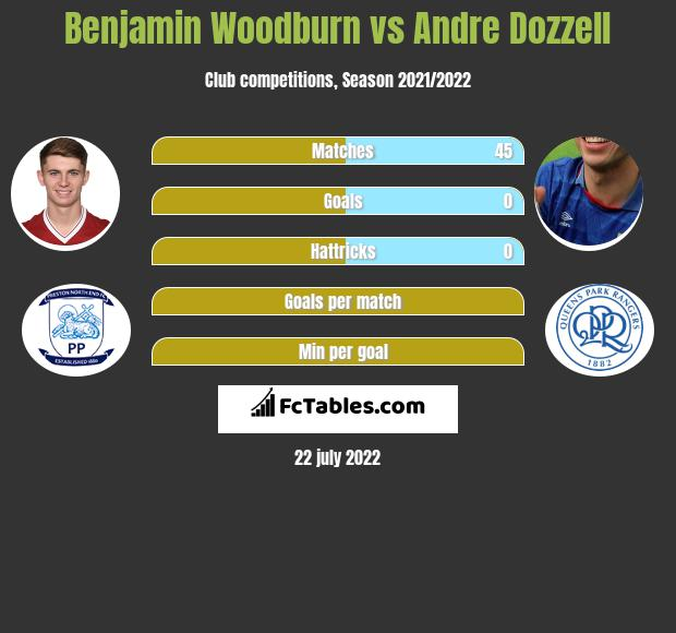 Benjamin Woodburn vs Andre Dozzell infographic