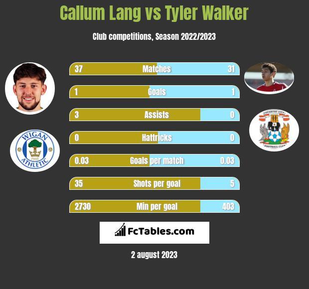 Callum Lang vs Tyler Walker h2h player stats