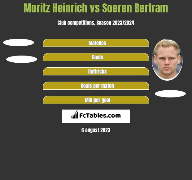 Moritz Heinrich vs Soeren Bertram h2h player stats