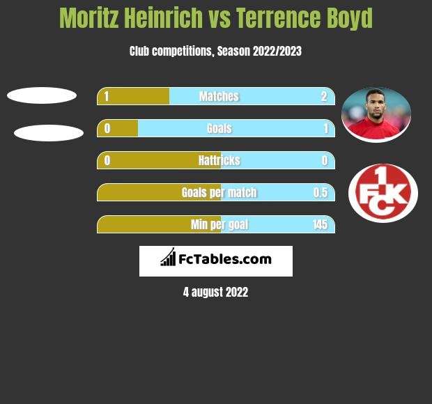 Moritz Heinrich vs Terrence Boyd h2h player stats