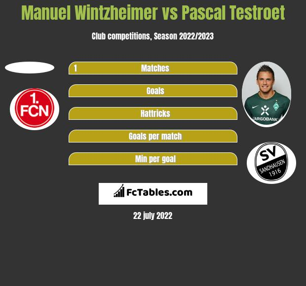 Manuel Wintzheimer vs Pascal Testroet h2h player stats