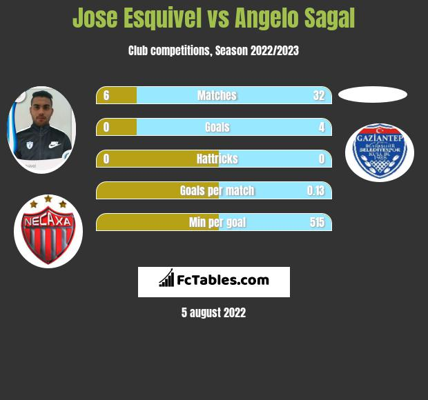 Jose Esquivel vs Angelo Sagal infographic