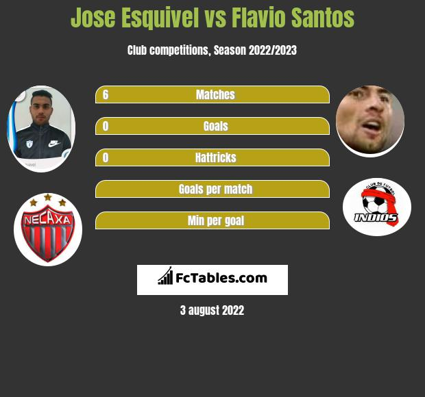 Jose Esquivel vs Flavio Santos infographic