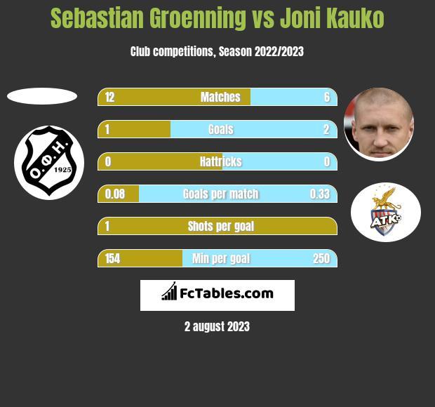 Sebastian Groenning vs Joni Kauko h2h player stats