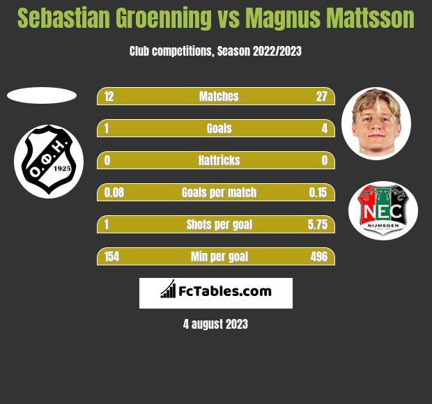 Sebastian Groenning vs Magnus Mattsson h2h player stats