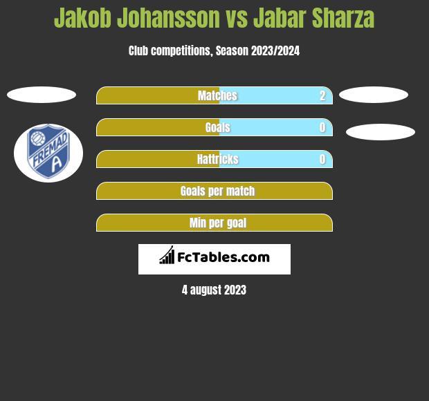Jakob Johansson vs Jabar Sharza h2h player stats