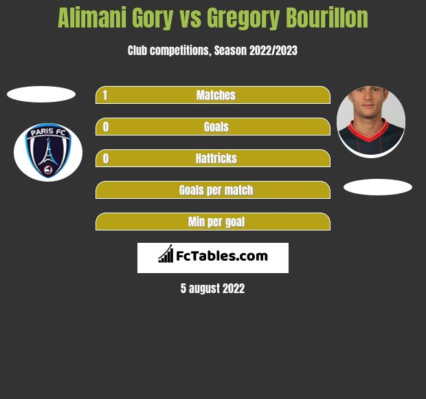 Alimani Gory vs Gregory Bourillon h2h player stats
