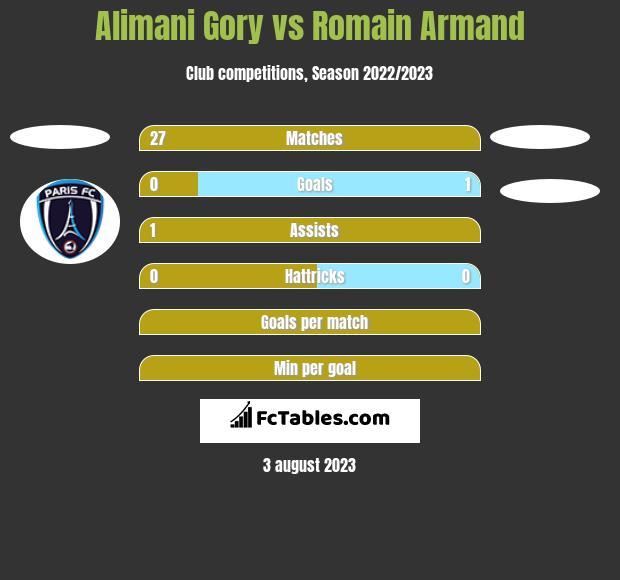 Alimani Gory vs Romain Armand h2h player stats