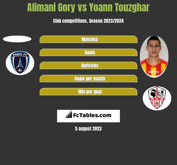 Alimani Gory vs Yoann Touzghar h2h player stats