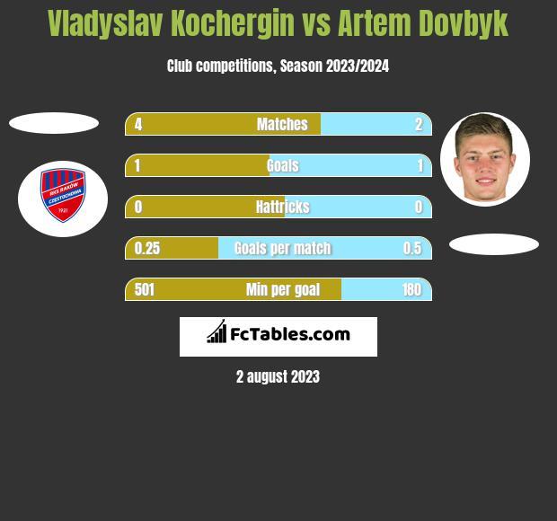 Vladyslav Kochergin vs Artem Dowbyk h2h player stats