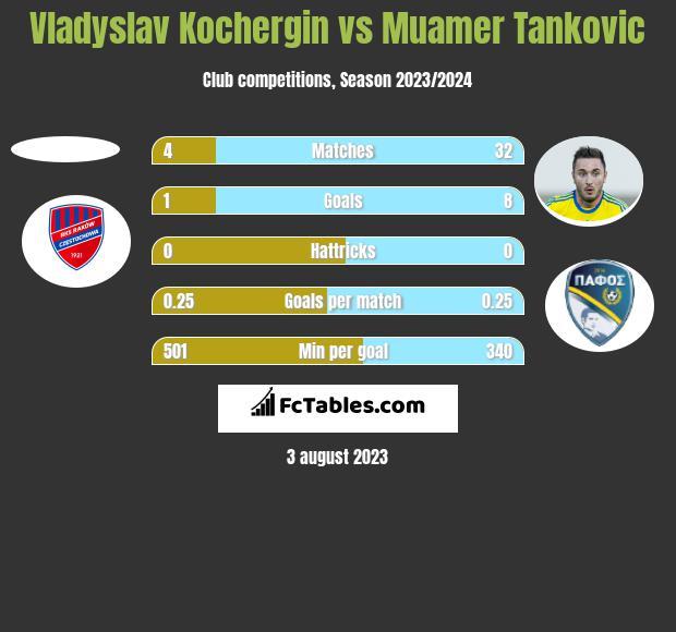 Vladyslav Kochergin vs Muamer Tankovic h2h player stats