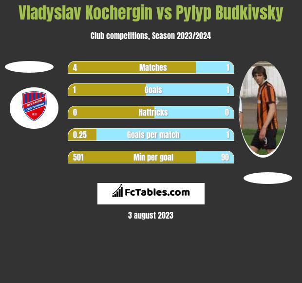 Vladyslav Kochergin vs Pylyp Budkivsky h2h player stats