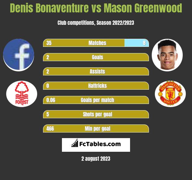 Denis Bonaventure vs Mason Greenwood infographic