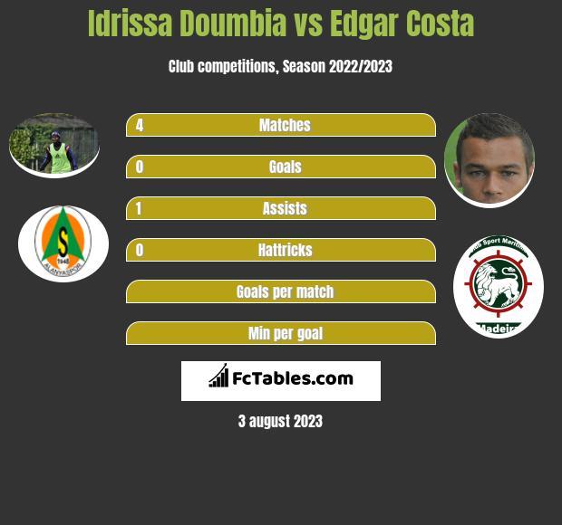 Idrissa Doumbia vs Edgar Costa infographic