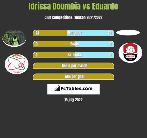 Idrissa Doumbia vs Eduardo infographic