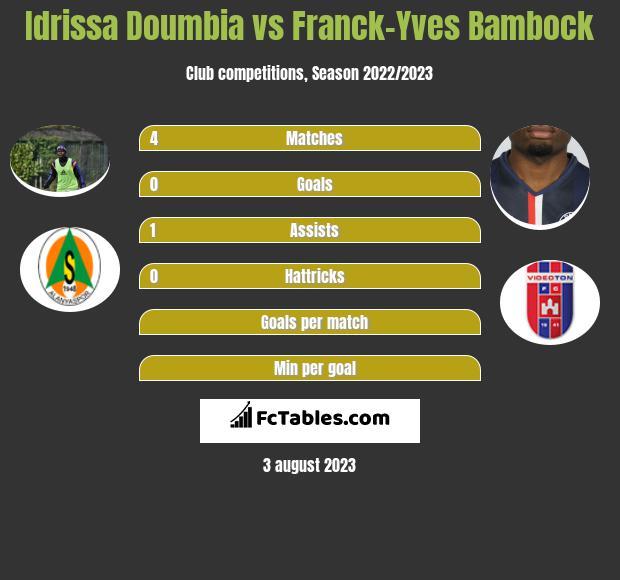 Idrissa Doumbia vs Franck-Yves Bambock infographic