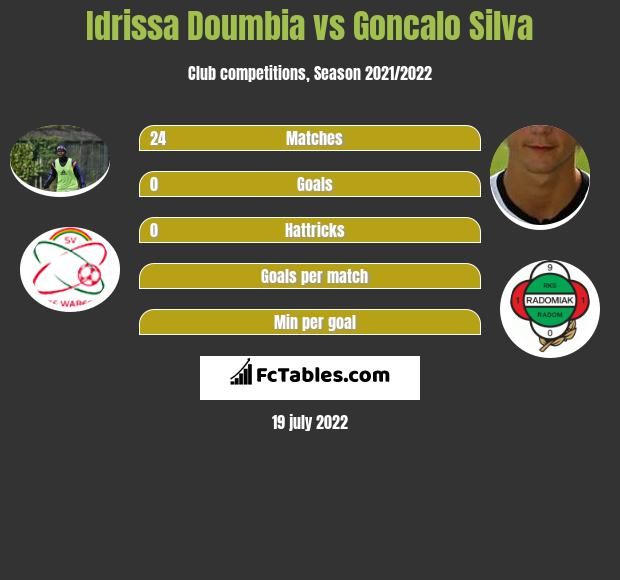 Idrissa Doumbia vs Goncalo Silva infographic