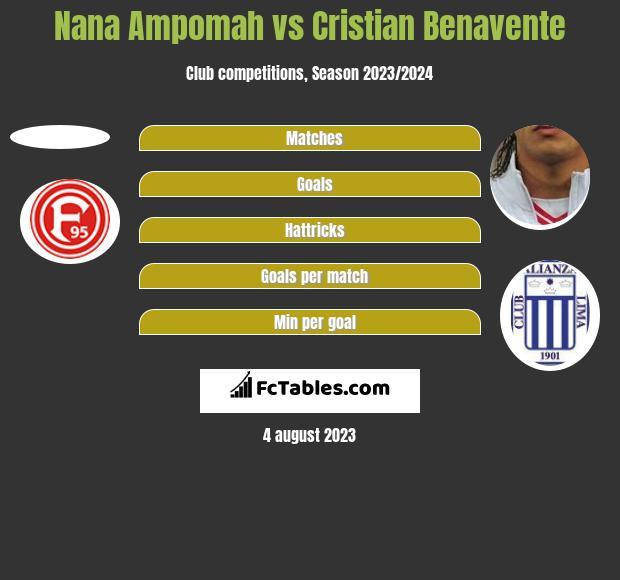 Nana Ampomah vs Cristian Benavente h2h player stats
