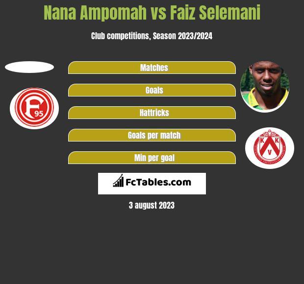 Nana Ampomah vs Faiz Selemani h2h player stats