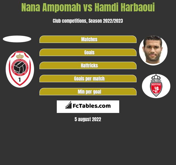 Nana Ampomah vs Hamdi Harbaoui h2h player stats