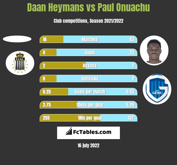 Daan Heymans vs Paul Onuachu h2h player stats