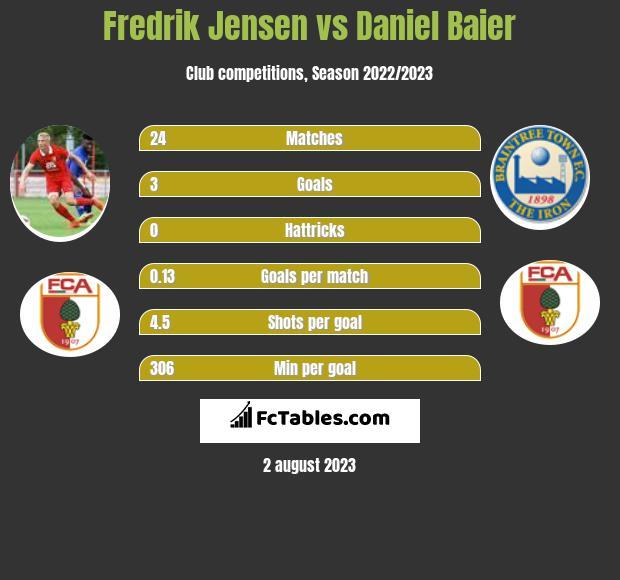 Fredrik Jensen vs Daniel Baier infographic