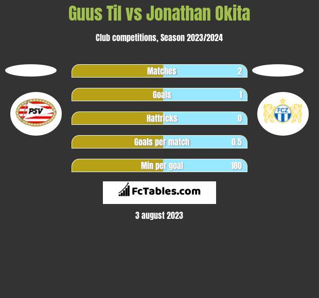 Guus Til vs Jonathan Okita h2h player stats