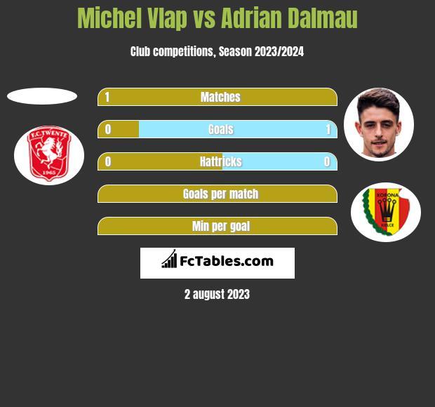 Michel Vlap vs Adrian Dalmau h2h player stats