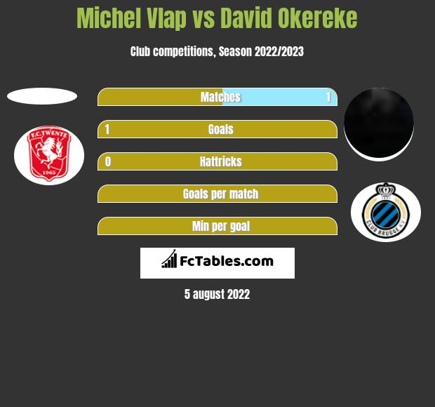 Michel Vlap vs David Okereke h2h player stats