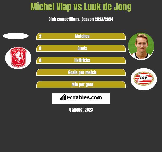 Michel Vlap vs Luuk de Jong h2h player stats