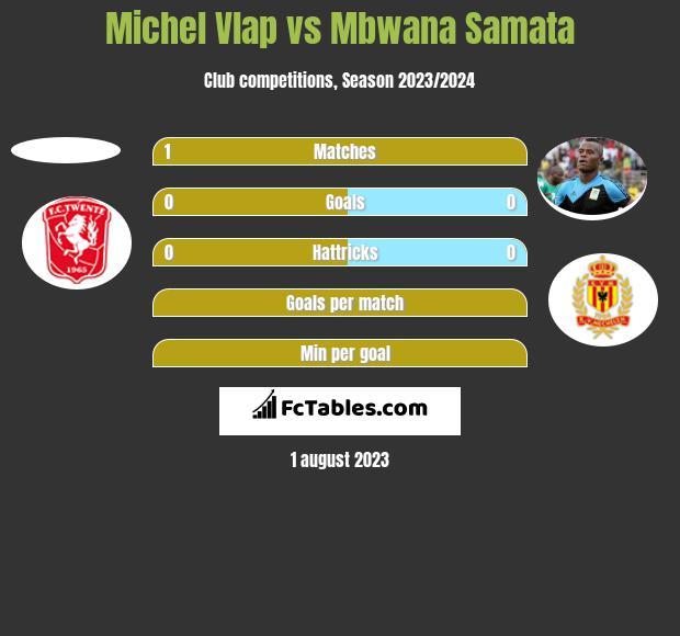 Michel Vlap vs Mbwana Samata h2h player stats