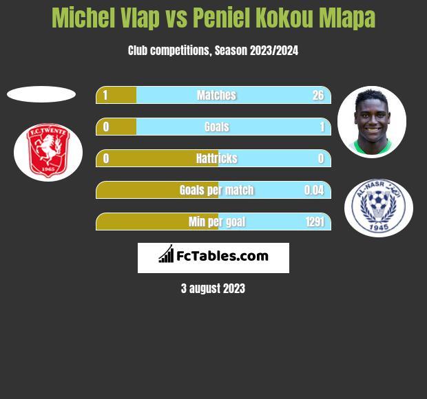 Michel Vlap vs Peniel Kokou Mlapa h2h player stats