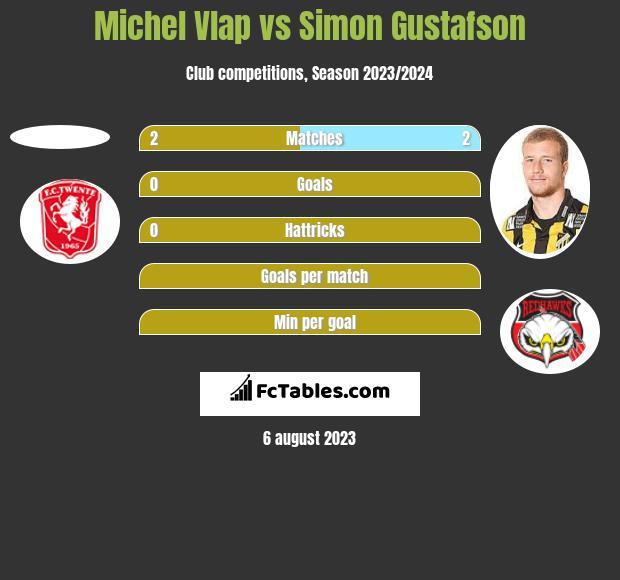 Michel Vlap vs Simon Gustafson h2h player stats