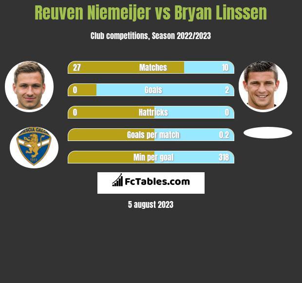 Reuven Niemeijer vs Bryan Linssen h2h player stats
