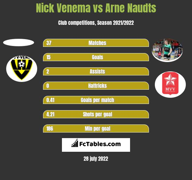 Nick Venema vs Arne Naudts h2h player stats