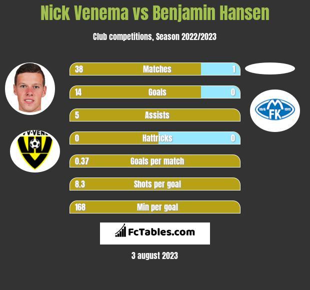 Nick Venema vs Benjamin Hansen h2h player stats
