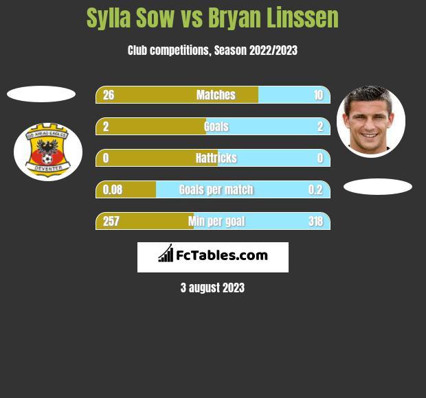 Sylla Sow vs Bryan Linssen h2h player stats