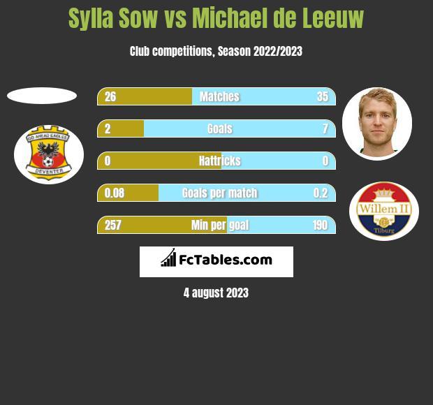 Sylla Sow vs Michael de Leeuw h2h player stats