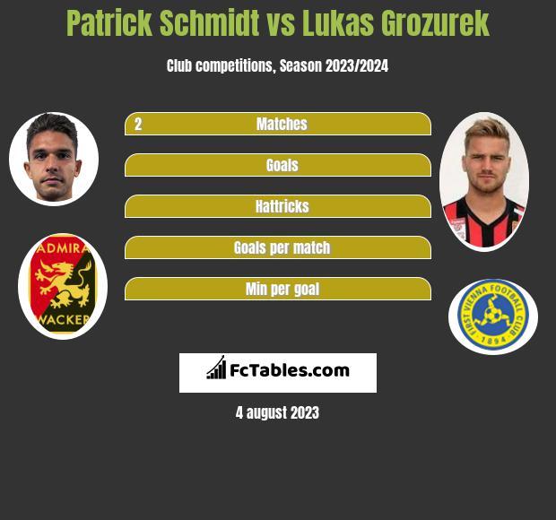 Patrick Schmidt vs Lukas Grozurek h2h player stats