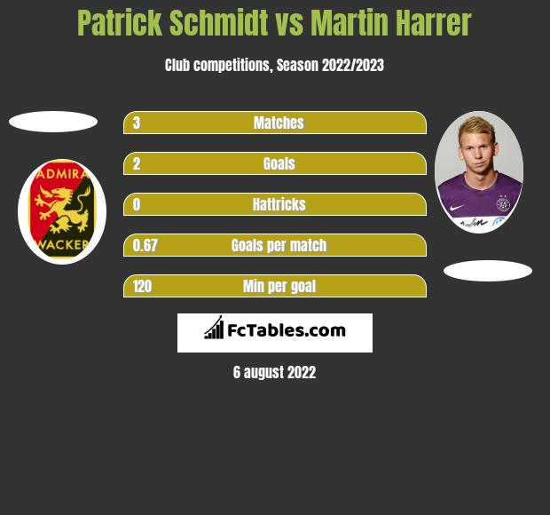 Patrick Schmidt vs Martin Harrer h2h player stats