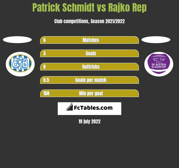 Patrick Schmidt vs Rajko Rep h2h player stats