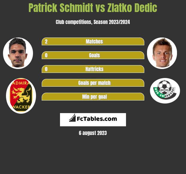 Patrick Schmidt vs Zlatko Dedic h2h player stats