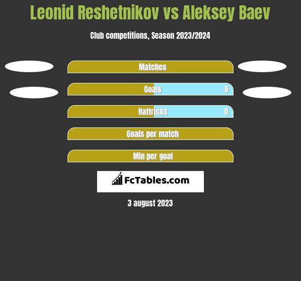 Leonid Reshetnikov vs Aleksey Baev h2h player stats